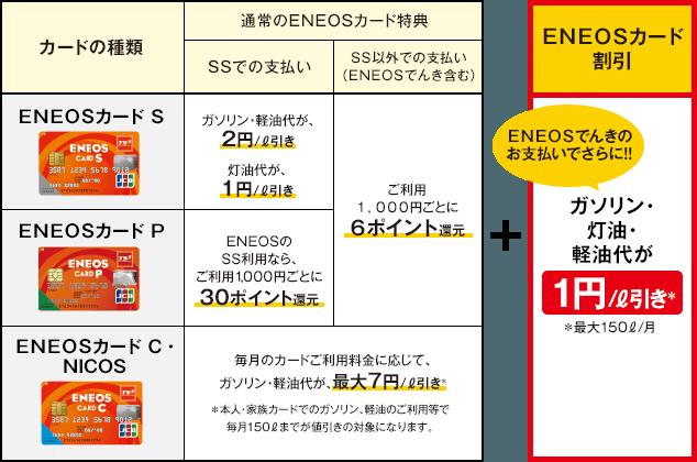 エネオス カード 電力自由化